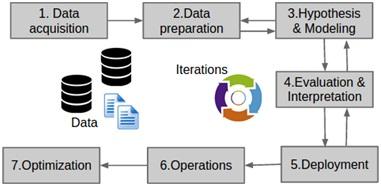 data-deployment