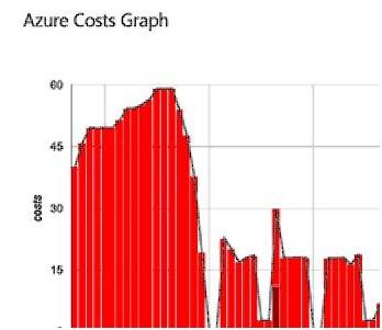 Azure-graph