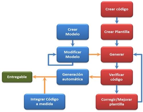 ciclo-desarrollo