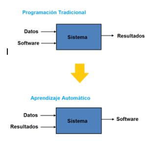 aprendizaje-automatico