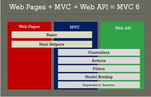 frameworks MVC6