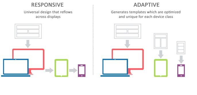 diseño web responsive vs adaptive