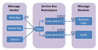 NServiceBus3