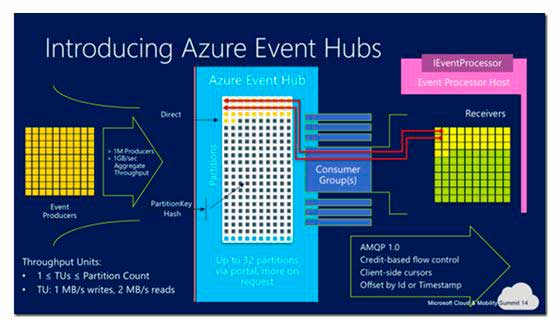 Azure-Events-Hub