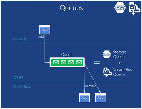 Azure Service Bus Queues
