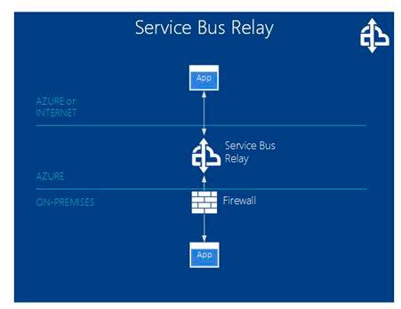 Service-Bus-Relay