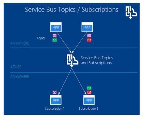 Service-Bus-Topics