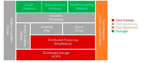 Arquitectura-de-Hadoop
