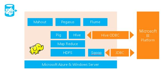 Arquitectura de Microsoft para BI con Hadoop
