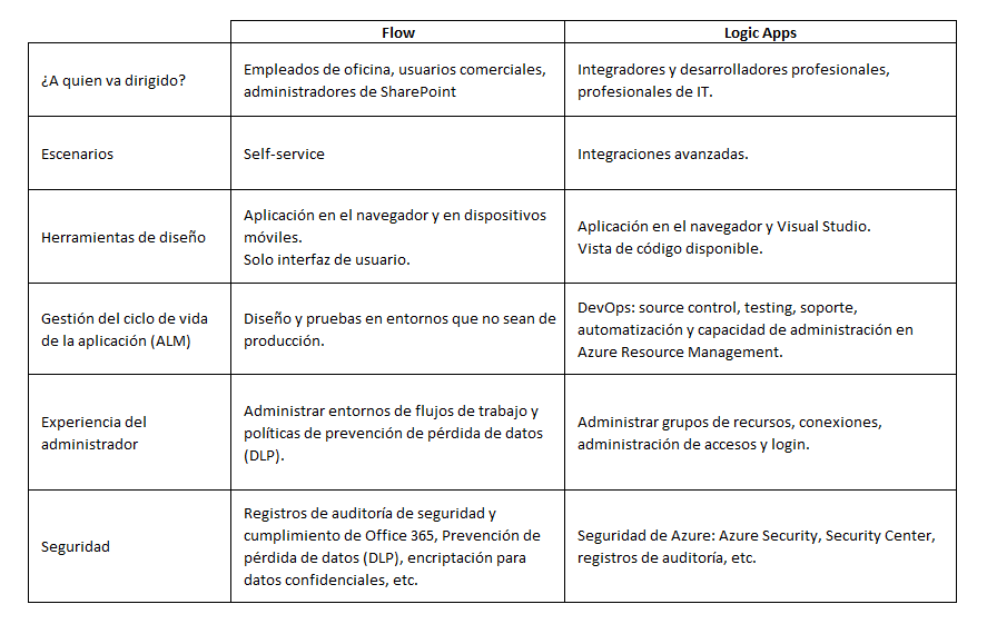 02. Tabla Comparativa